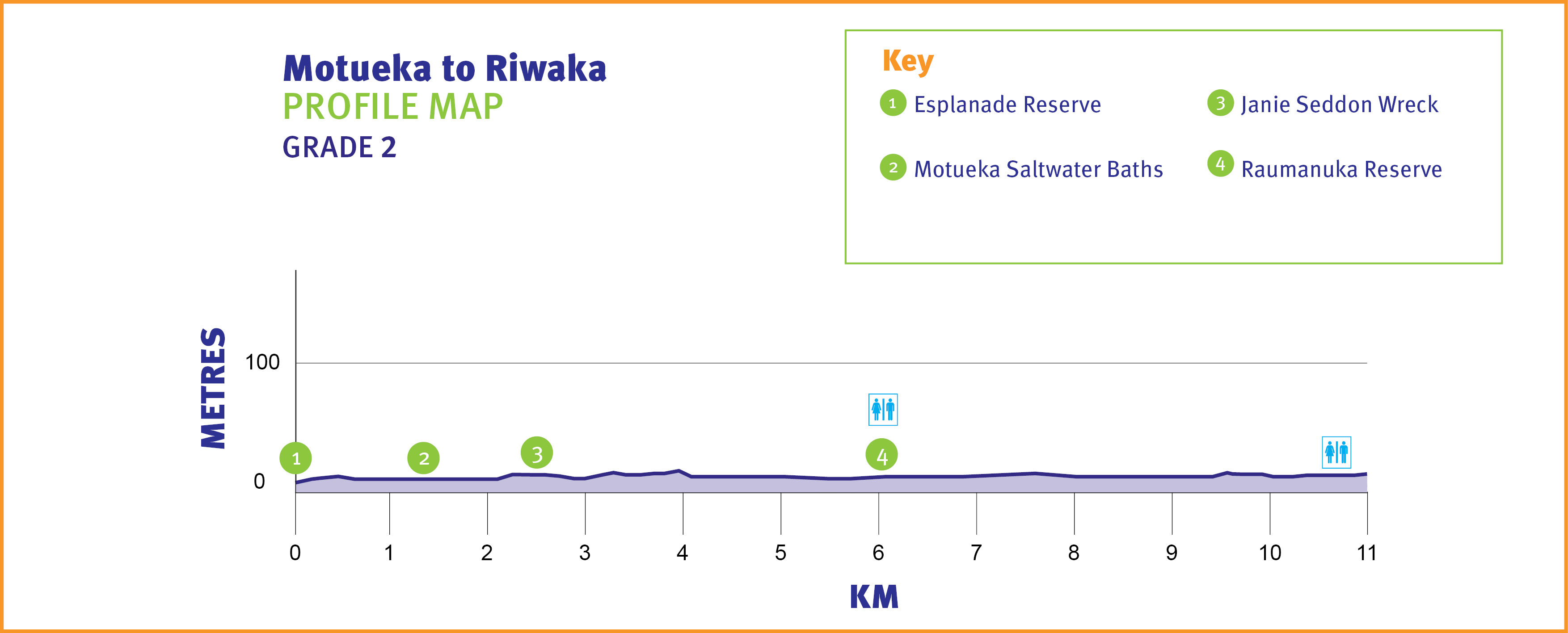 Motueka to Riwaka Profile Map