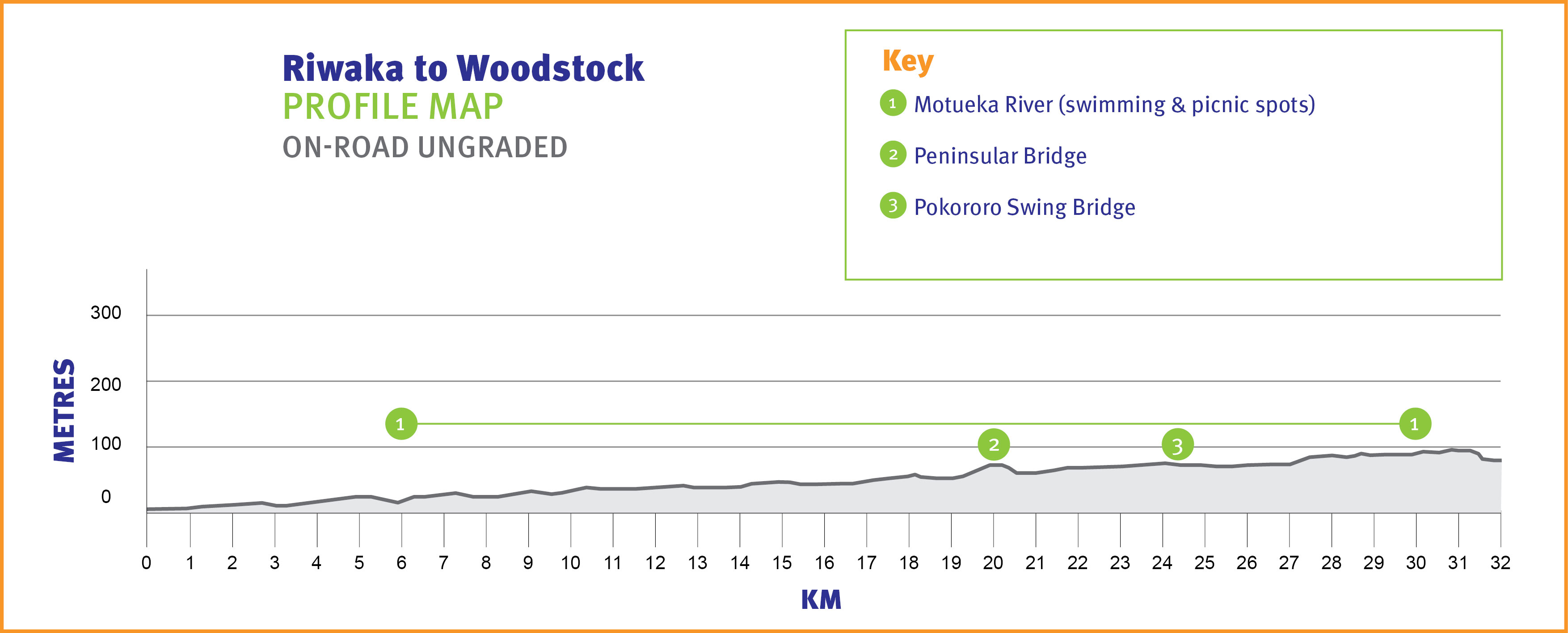 Riwaka to Woodstock Profile Map