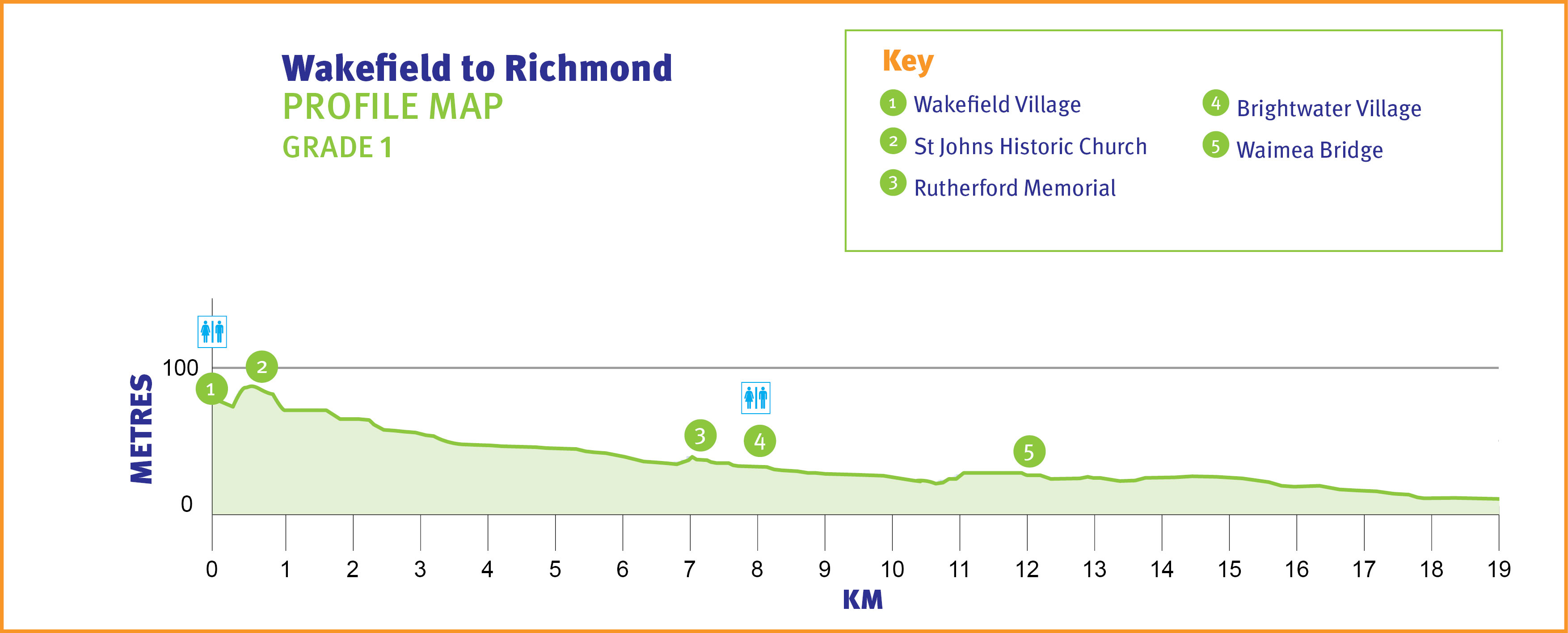 Wakefield to Richmond Profile Map