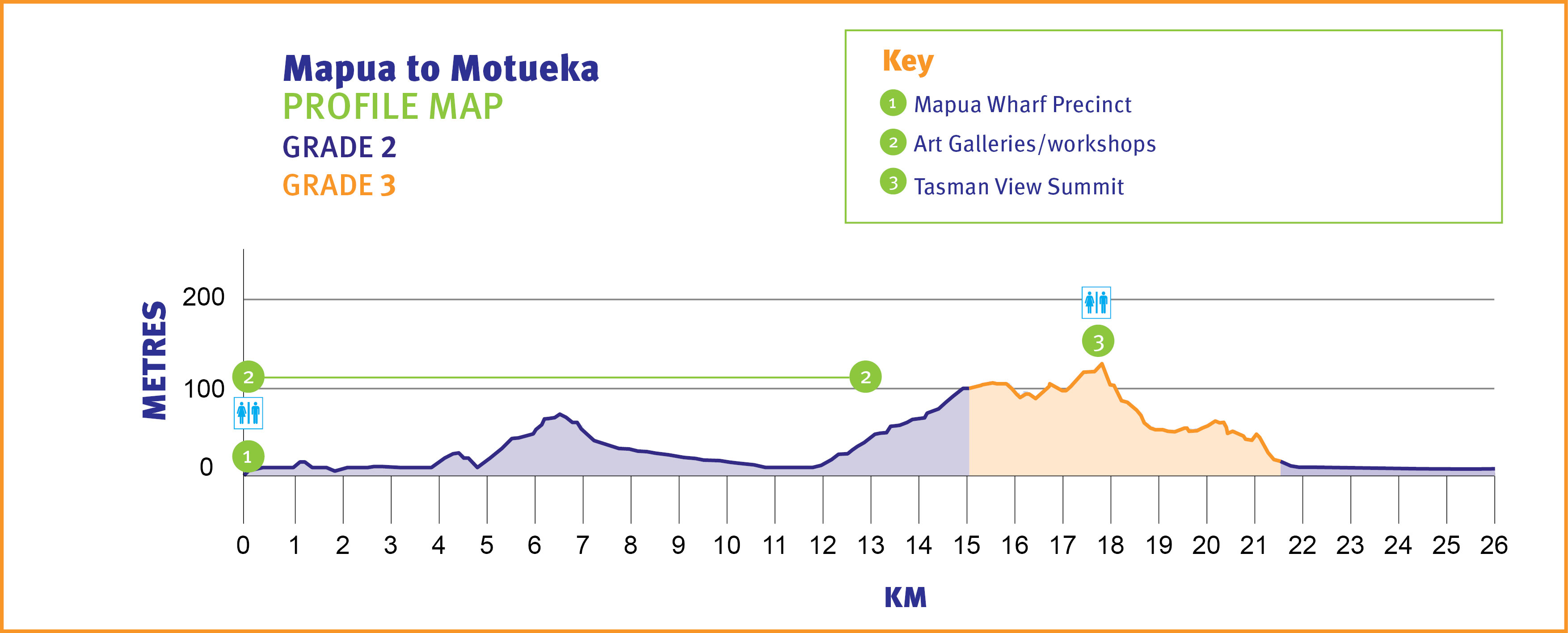 Mapua to Motueka Profile Map