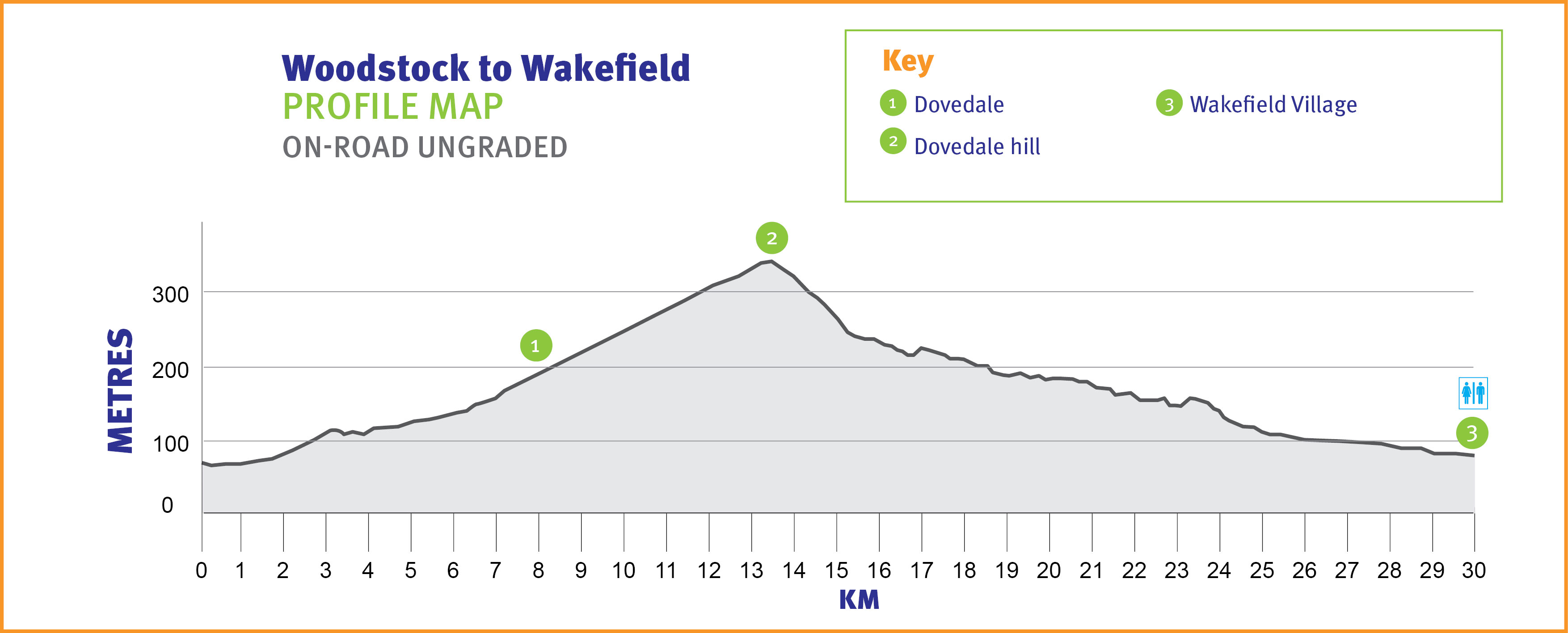 Woodstock to Wakefield Profile Map